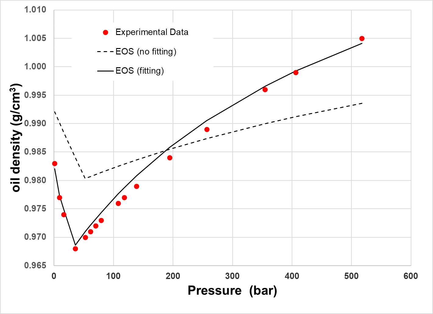 Oil density for a Mexican heavy oil as a function of pressure